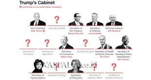 Calon menteri dalam kabinet Trump. (Foto: CNN)