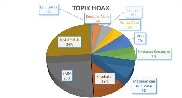 topik-hoax